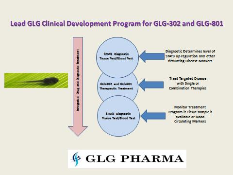 GLG Pharma, STAT3, PKD, Alpha-1
